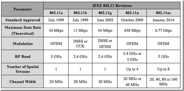 IEEE802.11_REVISIONS